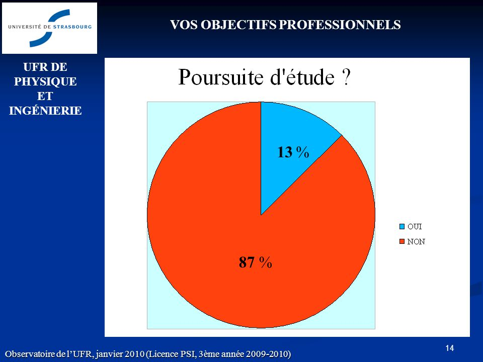14 VOS OBJECTIFS PROFESSIONNELS 13 % 87 % UFR DE PHYSIQUE ET INGÉNIERIE Observatoire de lUFR, janvier 2010 (Licence PSI, 3ème année 2009-2010)