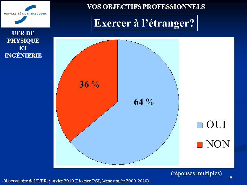 15 (réponses multiples) VOS OBJECTIFS PROFESSIONNELS 36 % 64 % UFR DE PHYSIQUE ET INGÉNIERIE Observatoire de lUFR, janvier 2010 (Licence PSI, 3ème année 2009-2010) Exercer à létranger?
