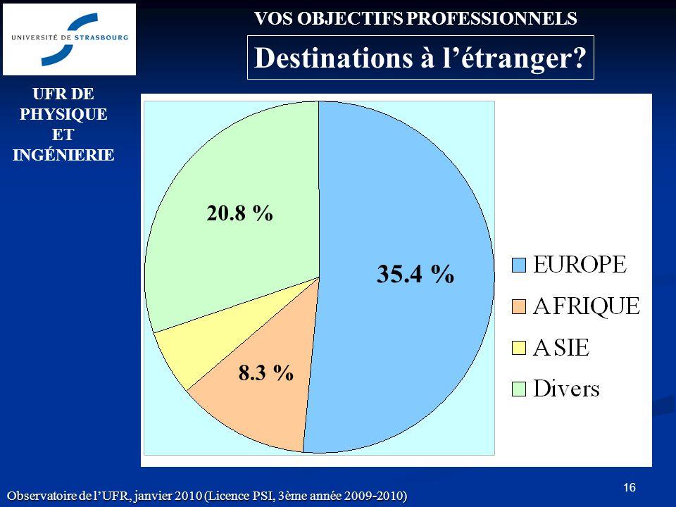 16 20.8 % 35.4 % 8.3 % VOS OBJECTIFS PROFESSIONNELS UFR DE PHYSIQUE ET INGÉNIERIE Observatoire de lUFR, janvier 2010 (Licence PSI, 3ème année 2009-2010) Destinations à létranger?