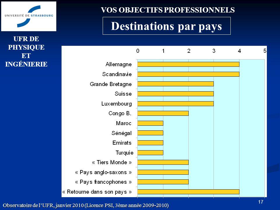 17 VOS OBJECTIFS PROFESSIONNELS UFR DE PHYSIQUE ET INGÉNIERIE Observatoire de lUFR, janvier 2010 (Licence PSI, 3ème année 2009-2010) Destinations par pays