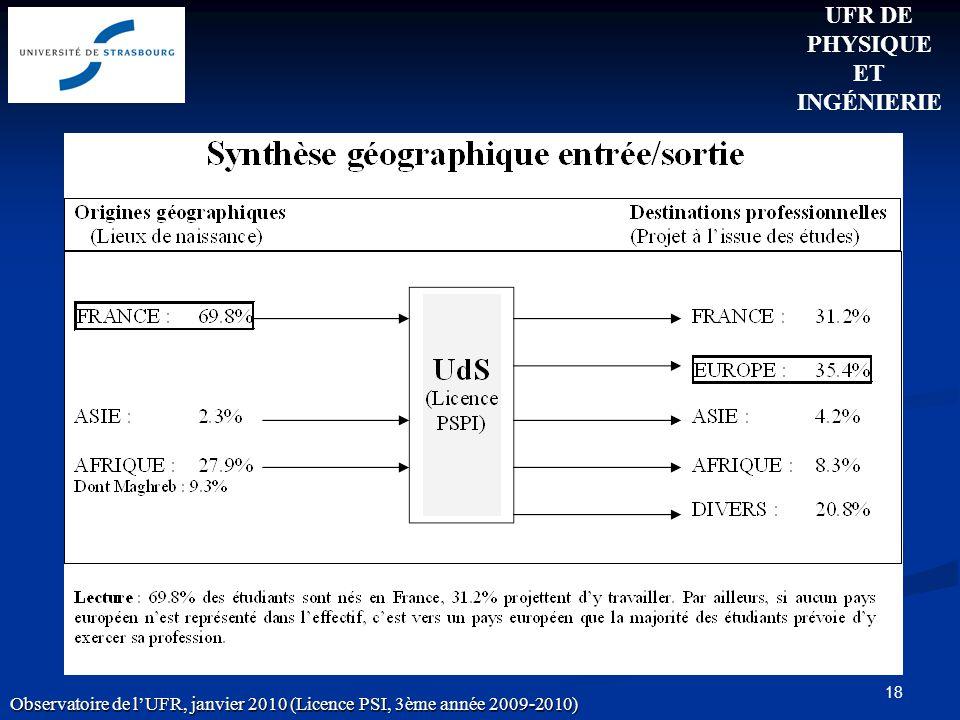18 UFR DE PHYSIQUE ET INGÉNIERIE Observatoire de lUFR, janvier 2010 (Licence PSI, 3ème année 2009-2010)