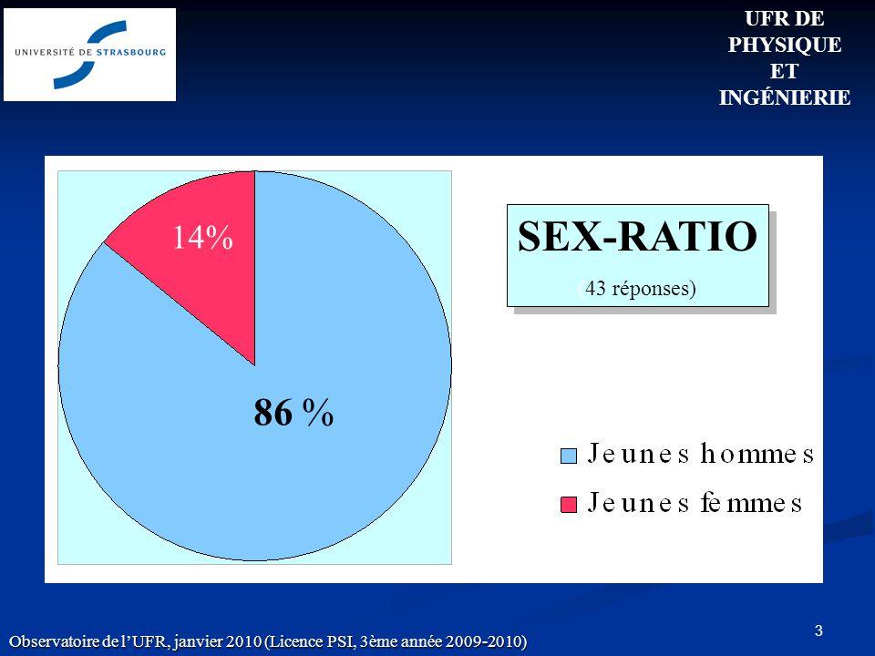 3 SEX-RATIO (43 réponses) SEX-RATIO (43 réponses) 86 % 14% UFR DE PHYSIQUE ET INGÉNIERIE Observatoire de lUFR, janvier 2010 (Licence PSI, 3ème année 2009-2010)
