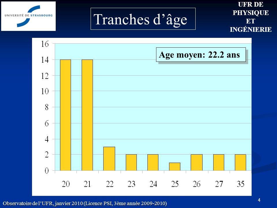 4 Age moyen: 22.2 ans UFR DE PHYSIQUE ET INGÉNIERIE Observatoire de lUFR, janvier 2010 (Licence PSI, 3ème année 2009-2010) Tranches dâge