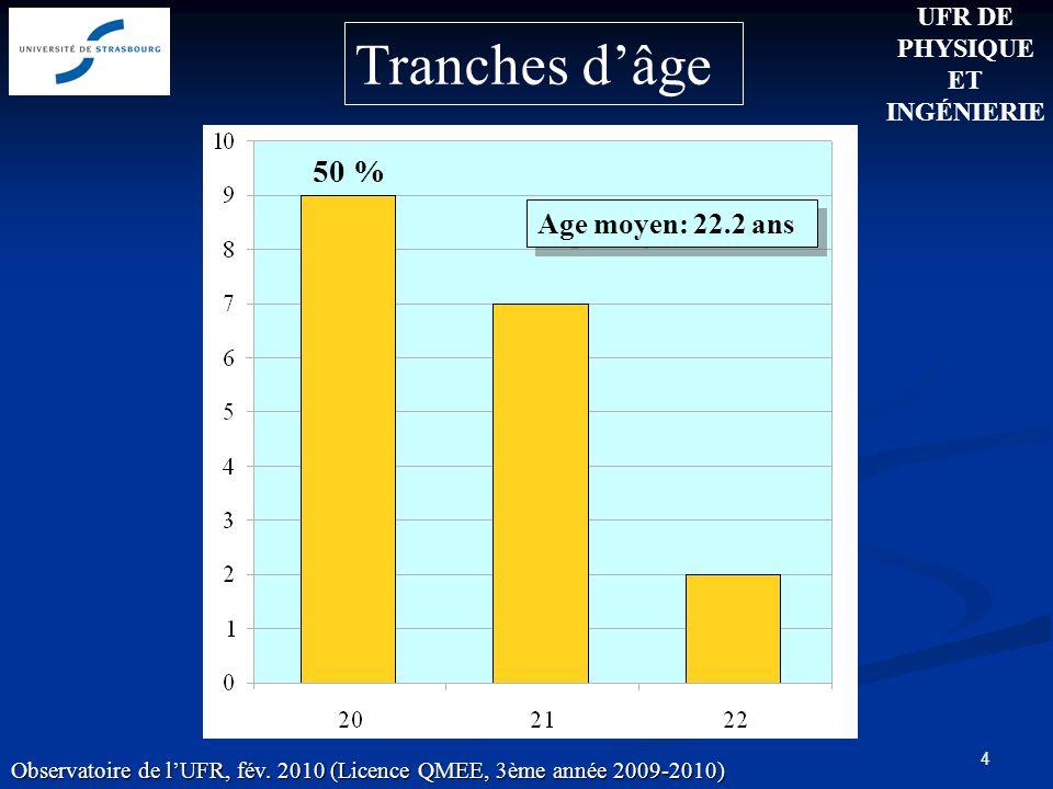 4 Age moyen: 22.2 ans 50 % UFR DE PHYSIQUE ET INGÉNIERIE Tranches dâge