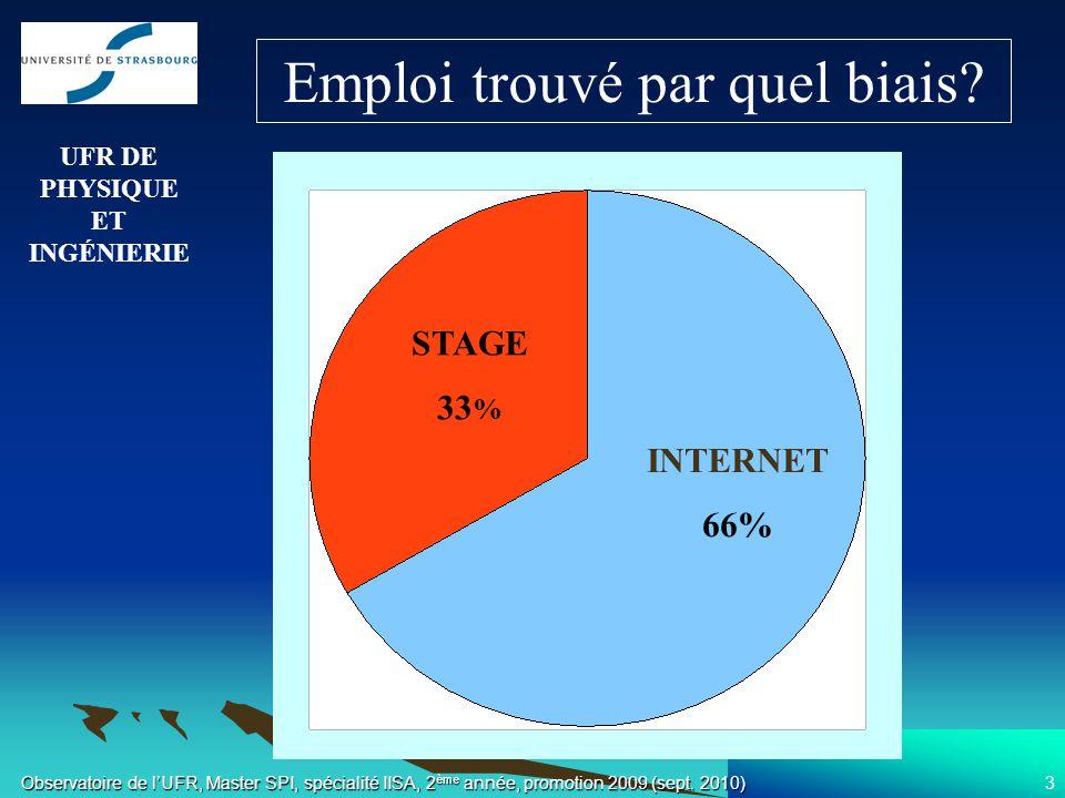 3 INTERNET 66% STAGE 33 % UFR DE PHYSIQUE ET INGÉNIERIE Emploi trouvé par quel biais?