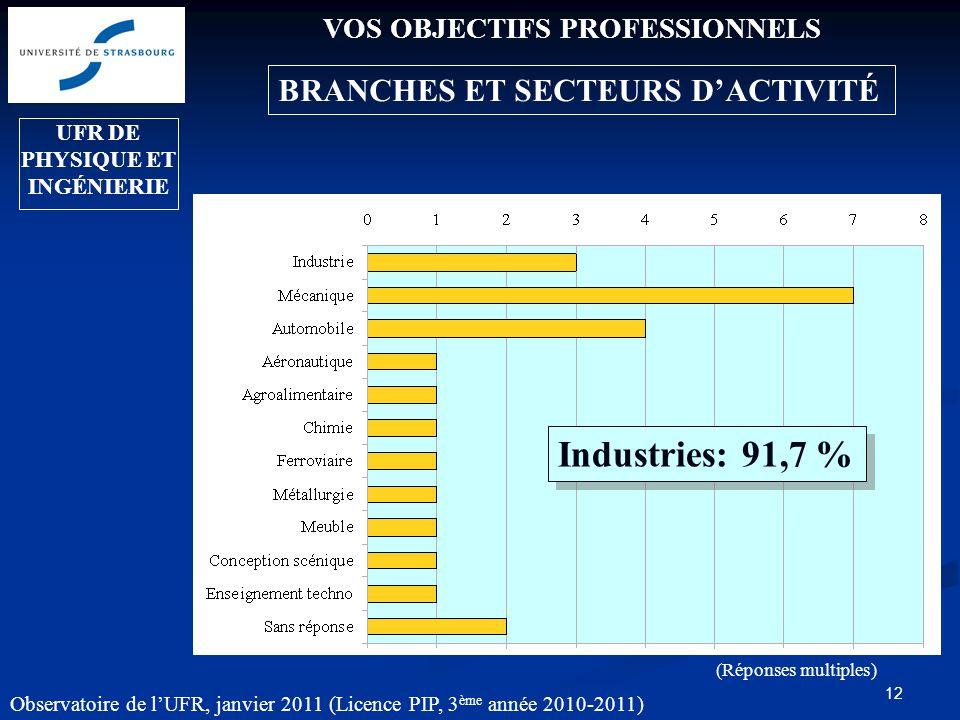13 VOS OBJECTIFS PROFESSIONNELS Quelles fonctions.
