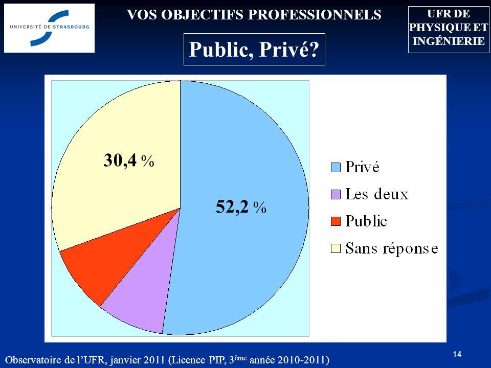 Observatoire de lUFR, janvier 2011 (Licence PIP, 3 ème année 2010-2011) 15 Exercez-vous une profession au cours de vos études .