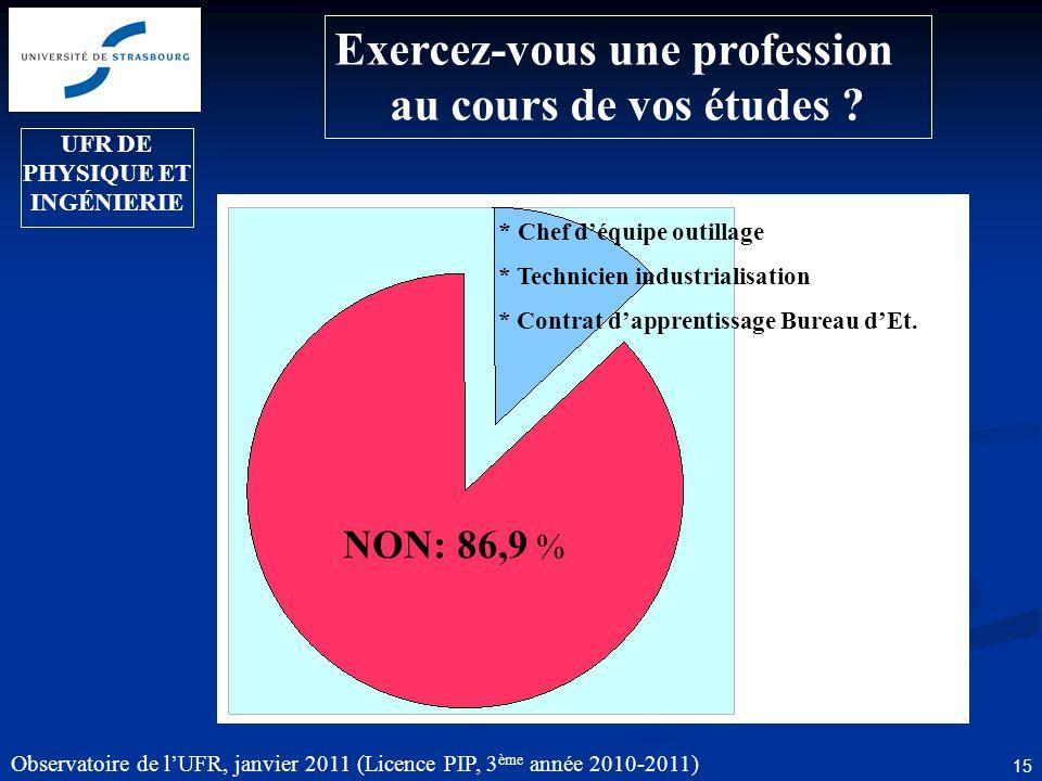 Observatoire de lUFR, janvier 2011 (Licence PIP, 3 ème année 2010-2011) 16 Avez-vous travaillé au cours de vos études .