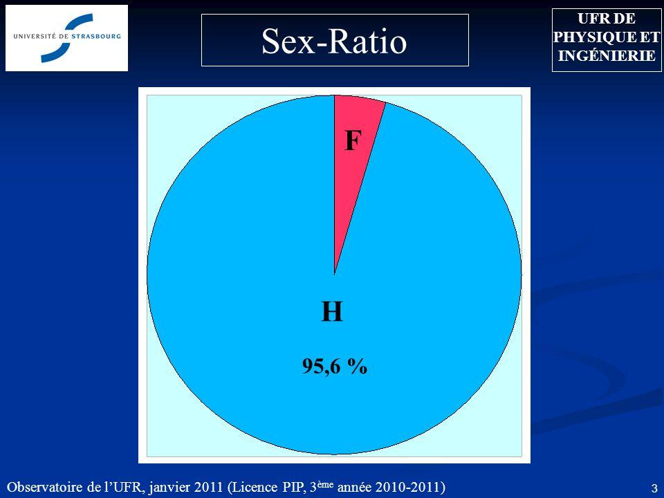 Observatoire de lUFR, janvier 2011 (Licence PIP, 3 ème année 2010-2011) 4 Age moyen: 22.3 ans Age moyen: 21 ans Tranches dâge UFR DE PHYSIQUE ET INGÉNIERIE