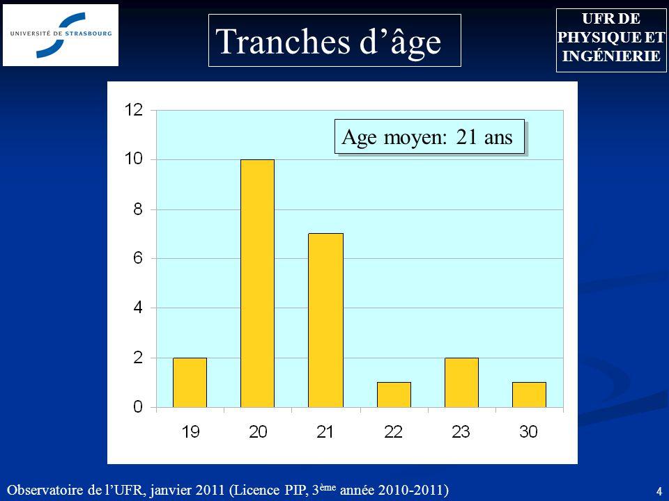 Observatoire de lUFR, janvier 2011 (Licence PIP, 3 ème année 2010-2011) 5 Lieux de naissance Alsace 65,2 % Strasbourg SaverneHaguenau UFR DE PHYSIQUE ET INGÉNIERIE