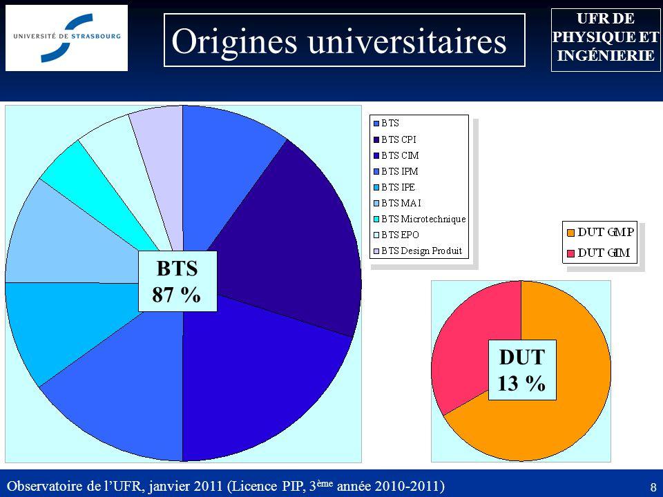 9 Critères du choix 19,3 % Observatoire de lUFR, janvier 2011 (Licence PIP, 3 ème année 2010-2011) 29 % Informations décisives ayant déterminé votre choix .