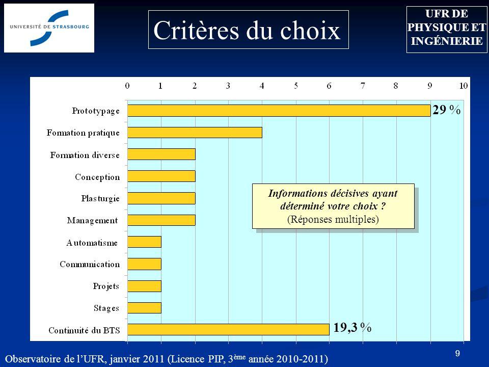 10 Attentes 28,6% (Réponses multiples) Observatoire de lUFR, janvier 2011 (Licence PIP, 3 ème année 2010-2011) 21,4% 39,3% UFR DE PHYSIQUE ET INGÉNIERIE