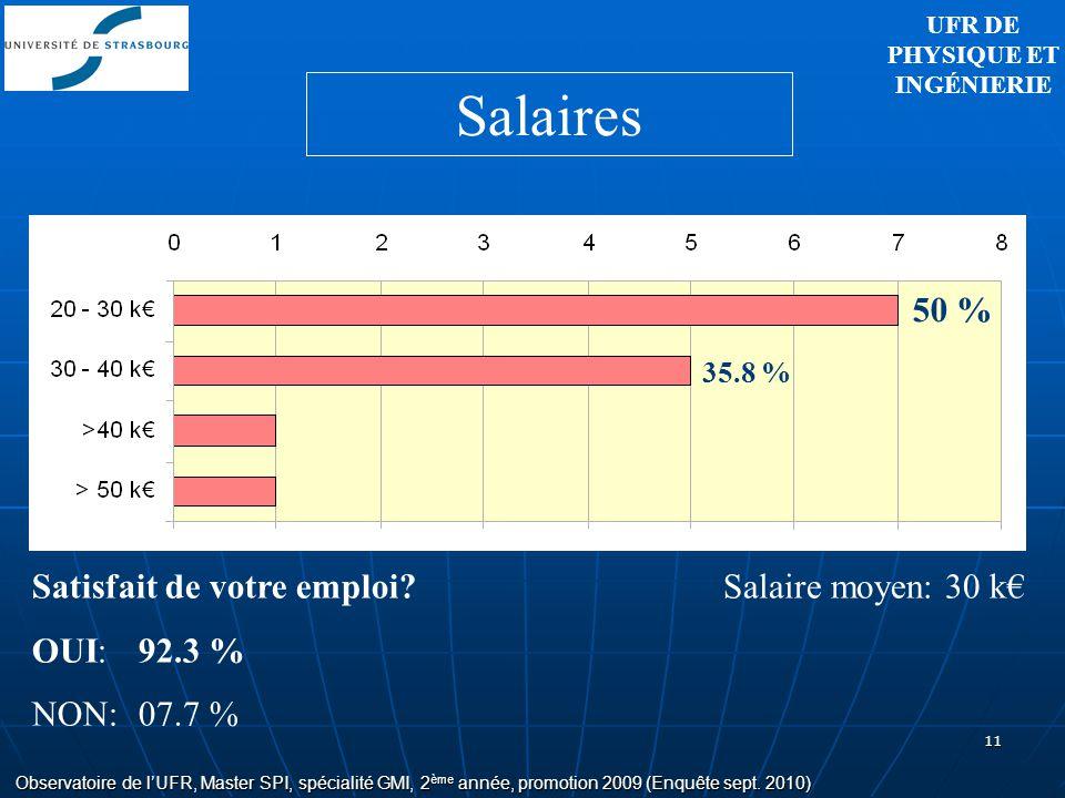 11 Salaire moyen: 30 k 50 % 35.8 % Satisfait de votre emploi? OUI: 92.3 % NON:07.7 % Observatoire de lUFR, Master SPI, spécialité GMI, 2 ème année, pr