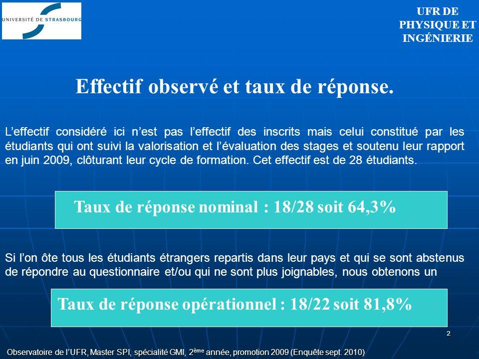 2 Effectif observé et taux de réponse.