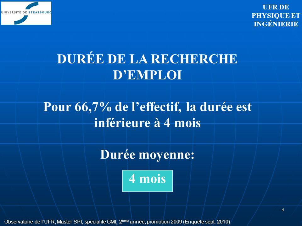 4 Observatoire de lUFR, Master SPI, spécialité GMI, 2 ème année, promotion 2009 (Enquête sept. 2010) DURÉE DE LA RECHERCHE DEMPLOI Pour 66,7% de leffe