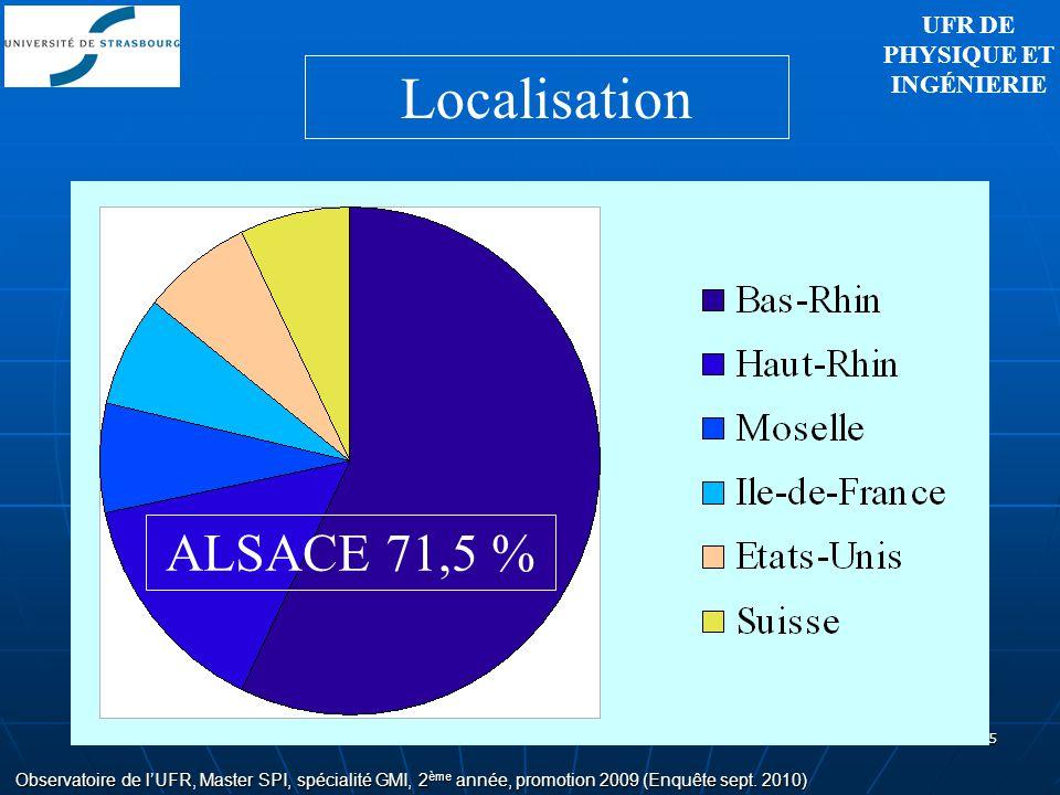 5 Observatoire de lUFR, Master SPI, spécialité GMI, 2 ème année, promotion 2009 (Enquête sept. 2010) Localisation ALSACE 71,5 % UFR DE PHYSIQUE ET ING