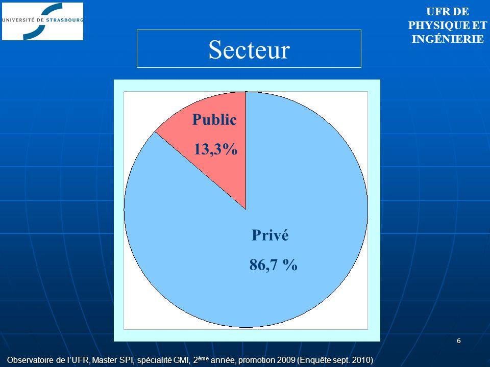 6 Privé 86,7 % Public 13,3% Observatoire de lUFR, Master SPI, spécialité GMI, 2 ème année, promotion 2009 (Enquête sept. 2010) Secteur UFR DE PHYSIQUE