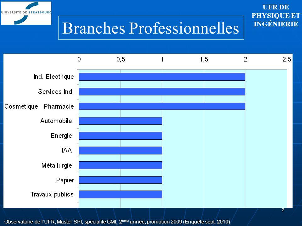 7 Observatoire de lUFR, Master SPI, spécialité GMI, 2 ème année, promotion 2009 (Enquête sept. 2010) Branches Professionnelles UFR DE PHYSIQUE ET INGÉ