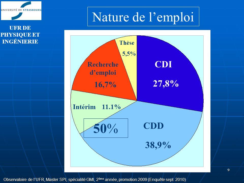 9 Observatoire de lUFR, Master SPI, spécialité GMI, 2 ème année, promotion 2009 (Enquête sept. 2010) Nature de lemploi CDI Recherche demploi CDD Thèse