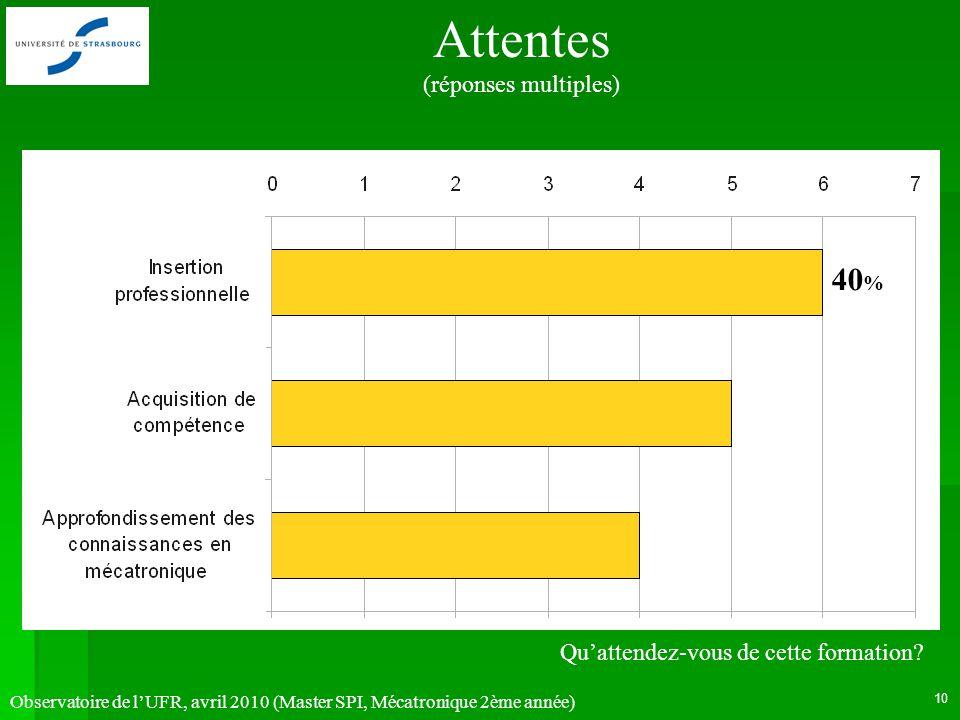 Observatoire de lUFR, avril 2010 (Master SPI, Mécatronique 2ème année) 10 Attentes (réponses multiples) Quattendez-vous de cette formation? 40 %