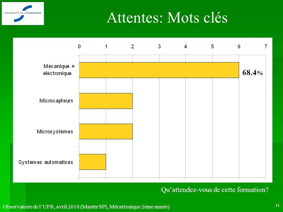 Observatoire de lUFR, avril 2010 (Master SPI, Mécatronique 2ème année) 11 Attentes: Mots clés 68.4 % Quattendez-vous de cette formation?