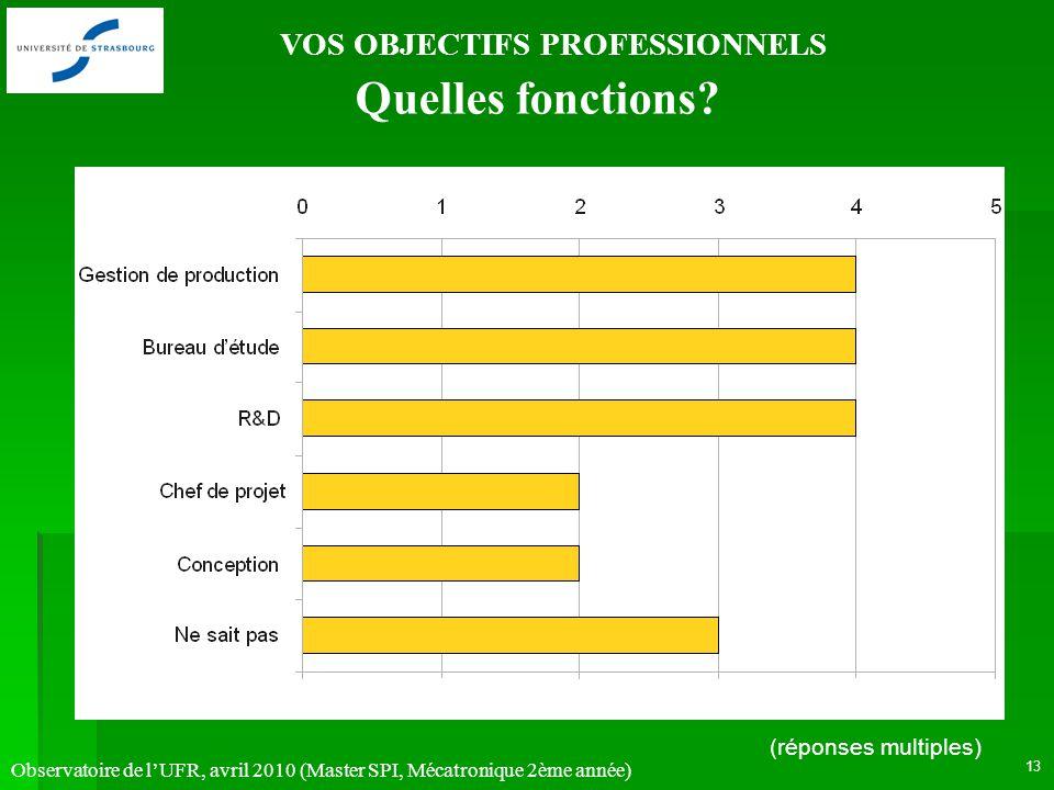 Observatoire de lUFR, avril 2010 (Master SPI, Mécatronique 2ème année) 13 VOS OBJECTIFS PROFESSIONNELS Quelles fonctions? (réponses multiples)