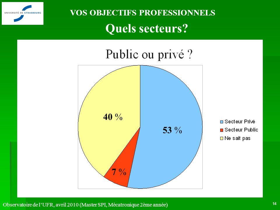 Observatoire de lUFR, avril 2010 (Master SPI, Mécatronique 2ème année) 14 VOS OBJECTIFS PROFESSIONNELS 53 % 7 % 40 % Quels secteurs?
