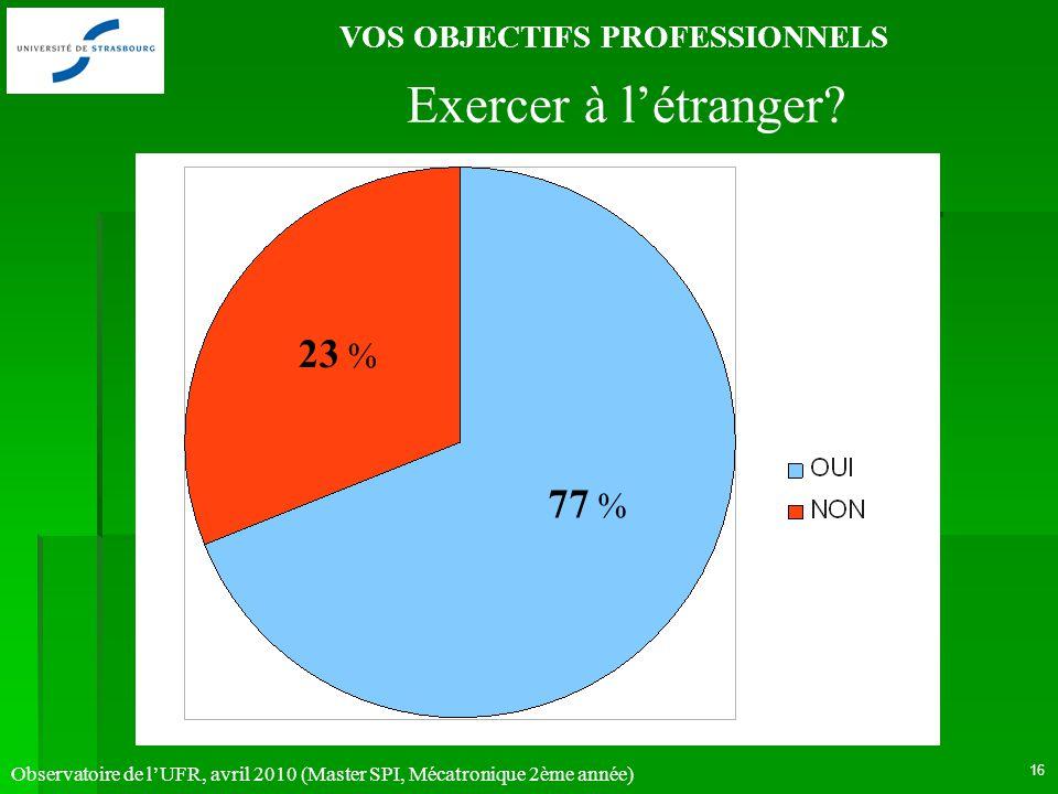 Observatoire de lUFR, avril 2010 (Master SPI, Mécatronique 2ème année) 16 VOS OBJECTIFS PROFESSIONNELS 77 % 23 % Exercer à létranger?