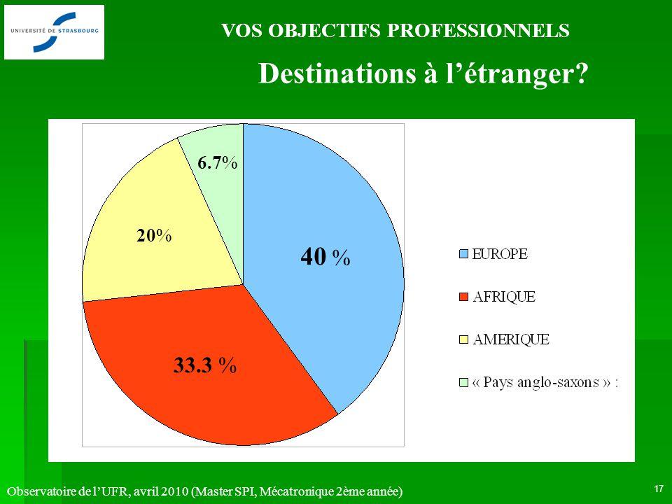 Observatoire de lUFR, avril 2010 (Master SPI, Mécatronique 2ème année) 17 VOS OBJECTIFS PROFESSIONNELS 20% 33.3 % Destinations à létranger? 6.7% 40 %
