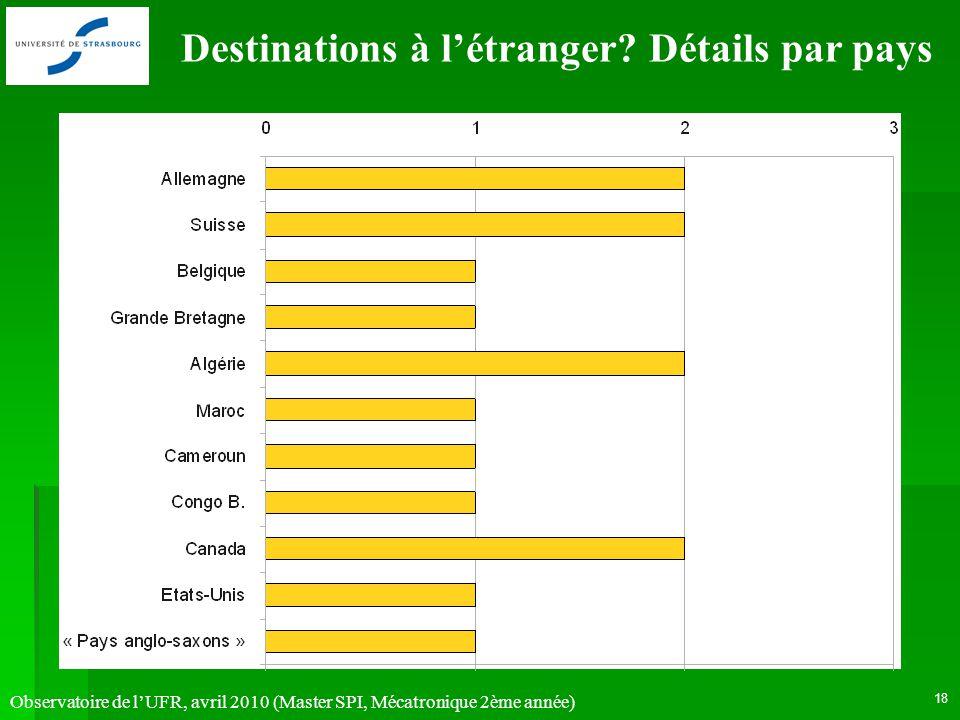 Observatoire de lUFR, avril 2010 (Master SPI, Mécatronique 2ème année) 18 Destinations à létranger? Détails par pays