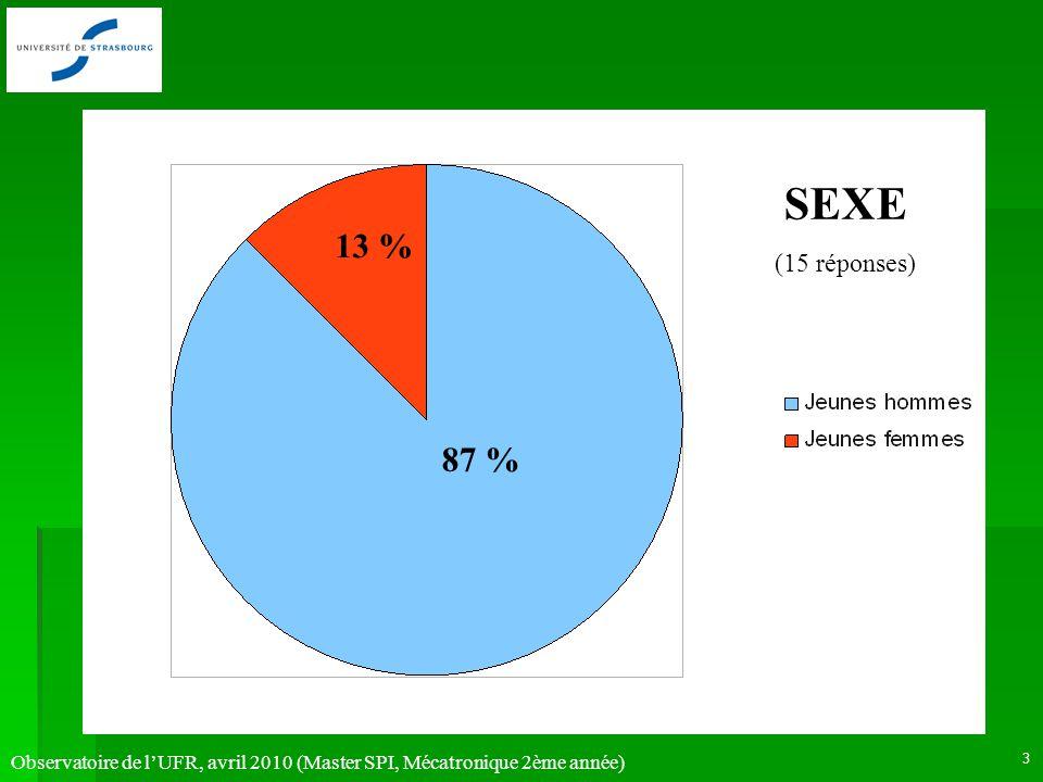 Observatoire de lUFR, avril 2010 (Master SPI, Mécatronique 2ème année) 3 SEXE (15 réponses) 13 % 87 %