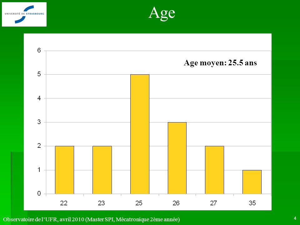 Observatoire de lUFR, avril 2010 (Master SPI, Mécatronique 2ème année) 5 Lieux de naissance France 31.3% Maghreb 31.3% Afrique Noire 18.8 % (9 pays, 16 réponses)