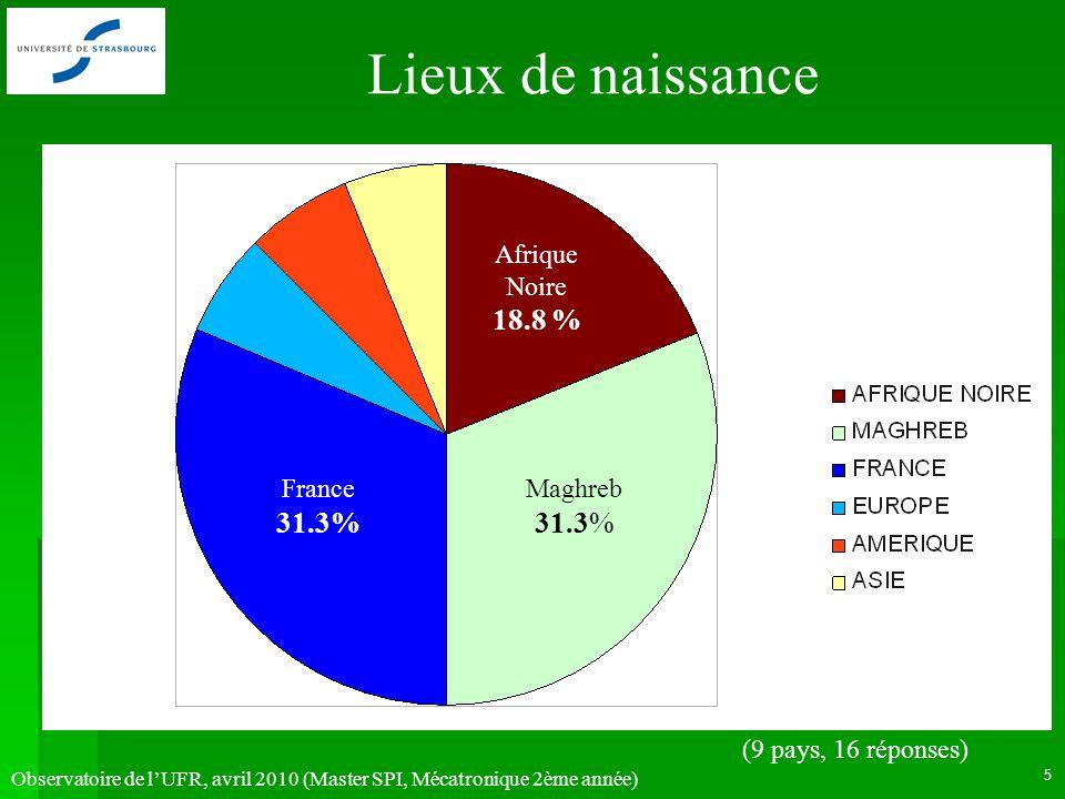 Observatoire de lUFR, avril 2010 (Master SPI, Mécatronique 2ème année) 5 Lieux de naissance France 31.3% Maghreb 31.3% Afrique Noire 18.8 % (9 pays, 1