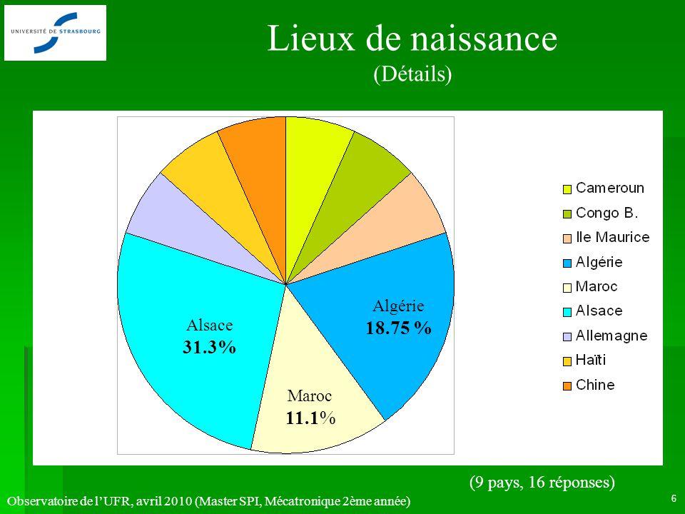 Observatoire de lUFR, avril 2010 (Master SPI, Mécatronique 2ème année) 6 Lieux de naissance (Détails) Alsace 31.3% Maroc 11.1% Algérie 18.75 % (9 pays
