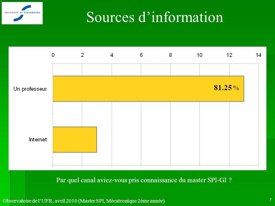 Observatoire de lUFR, avril 2010 (Master SPI, Mécatronique 2ème année) 7 Par quel canal aviez-vous pris connaissance du master SPI-GI ? 81.25 % Source