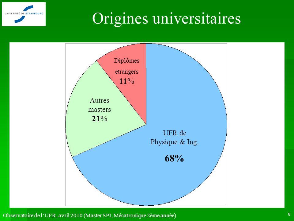 Observatoire de lUFR, avril 2010 (Master SPI, Mécatronique 2ème année) 8 UFR de Physique & Ing. 68% Autres masters 21% Diplômes étrangers 11% Origines