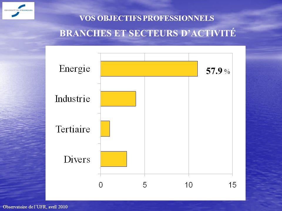 Observatoire de lUFR, avril 2010 VOS OBJECTIFS PROFESSIONNELS BRANCHES ET SECTEURS DACTIVITÉ 57.9 %