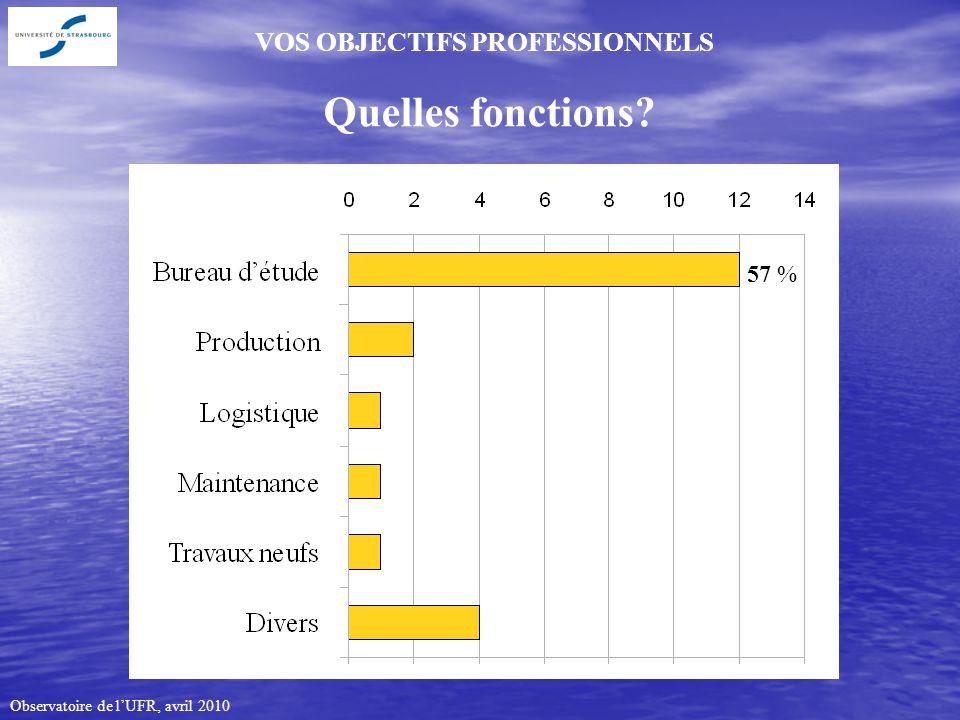 Observatoire de lUFR, avril 2010 VOS OBJECTIFS PROFESSIONNELS Quelles fonctions 57 %