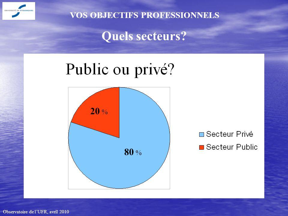 Observatoire de lUFR, avril 2010 VOS OBJECTIFS PROFESSIONNELS Quels secteurs 20 % 80 %
