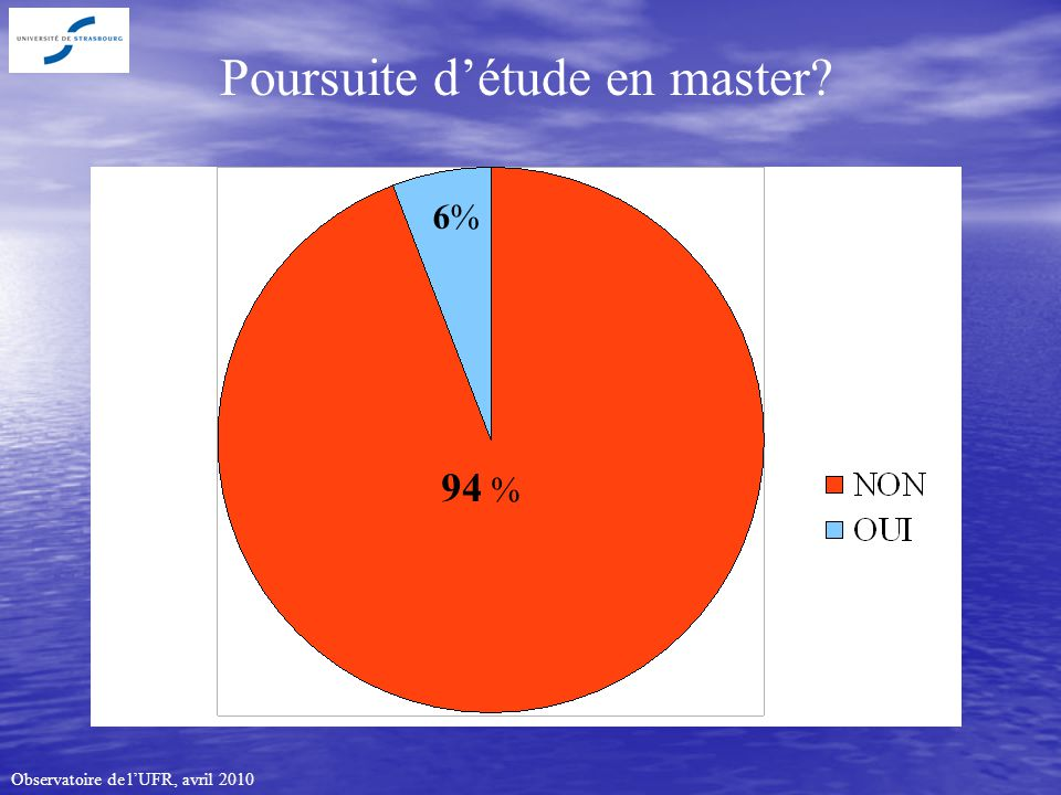 Observatoire de lUFR, avril 2010 Poursuite détude en master 6%6% 94 %