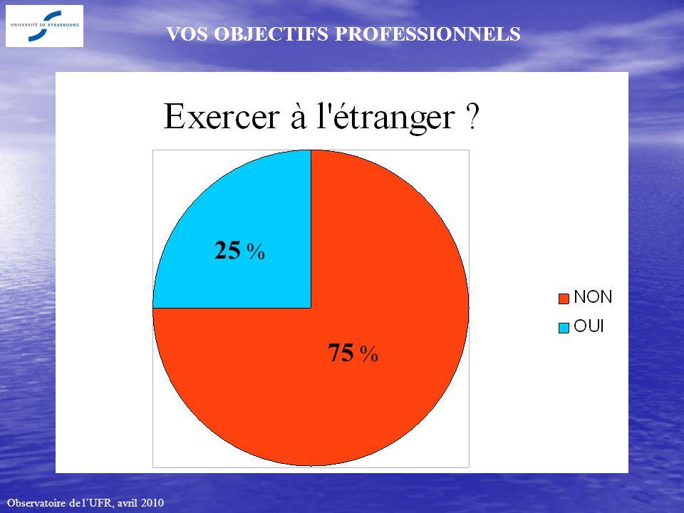 Observatoire de lUFR, avril 2010 VOS OBJECTIFS PROFESSIONNELS 75 % 25 %
