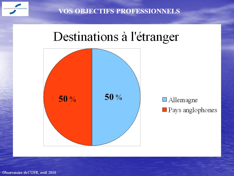 Observatoire de lUFR, avril 2010 VOS OBJECTIFS PROFESSIONNELS 50 %