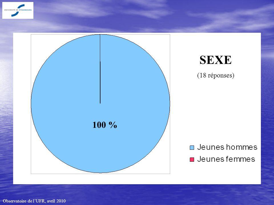 Observatoire de lUFR, avril 2010 SEXE (18 réponses) 100 %