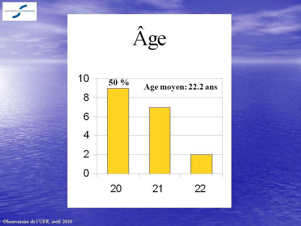 Observatoire de lUFR, avril 2010 Age moyen: 22.2 ans 50 %