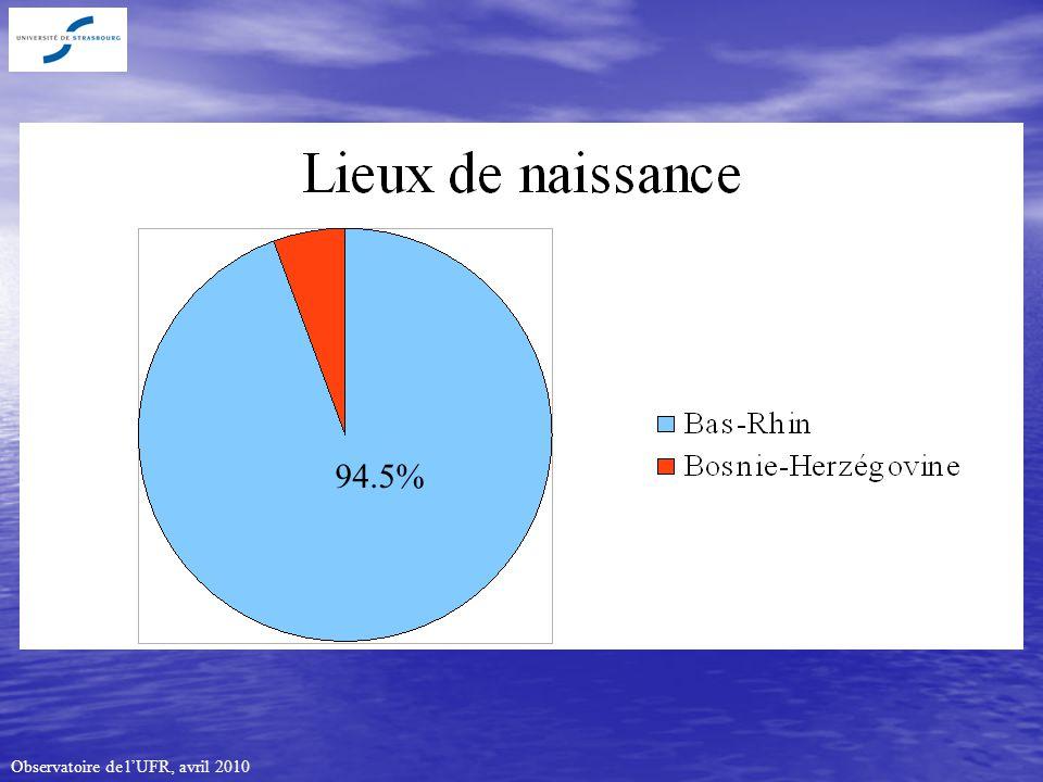 Observatoire de lUFR, avril 2010 94.5%