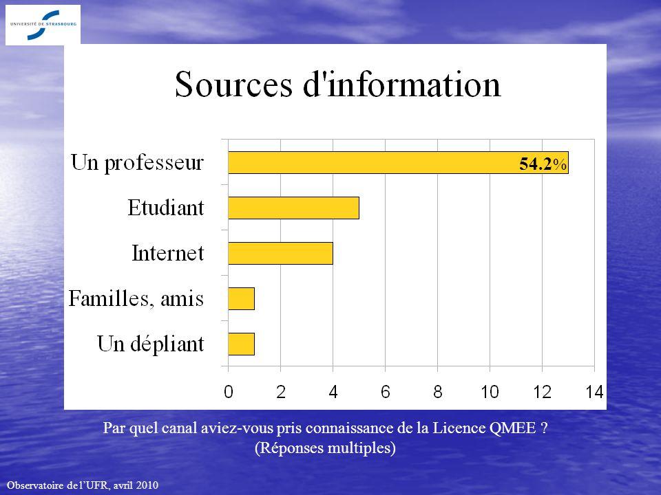 Observatoire de lUFR, avril 2010 Par quel canal aviez-vous pris connaissance de la Licence QMEE .
