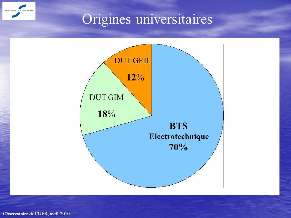 Observatoire de lUFR, avril 2010 BTS Electrotechnique 70% DUT GIM 18% DUT GEII 12% Origines universitaires