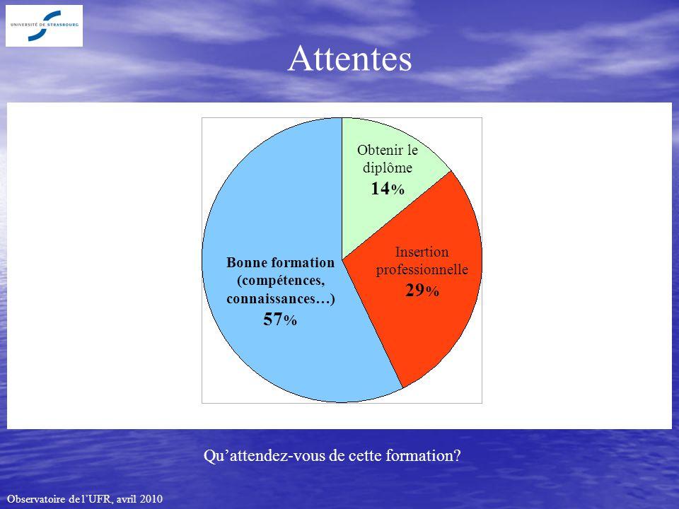 Observatoire de lUFR, avril 2010 Attentes Bonne formation (compétences, connaissances…) 57 % Obtenir le diplôme 14 % Insertion professionnelle 29 % Quattendez-vous de cette formation