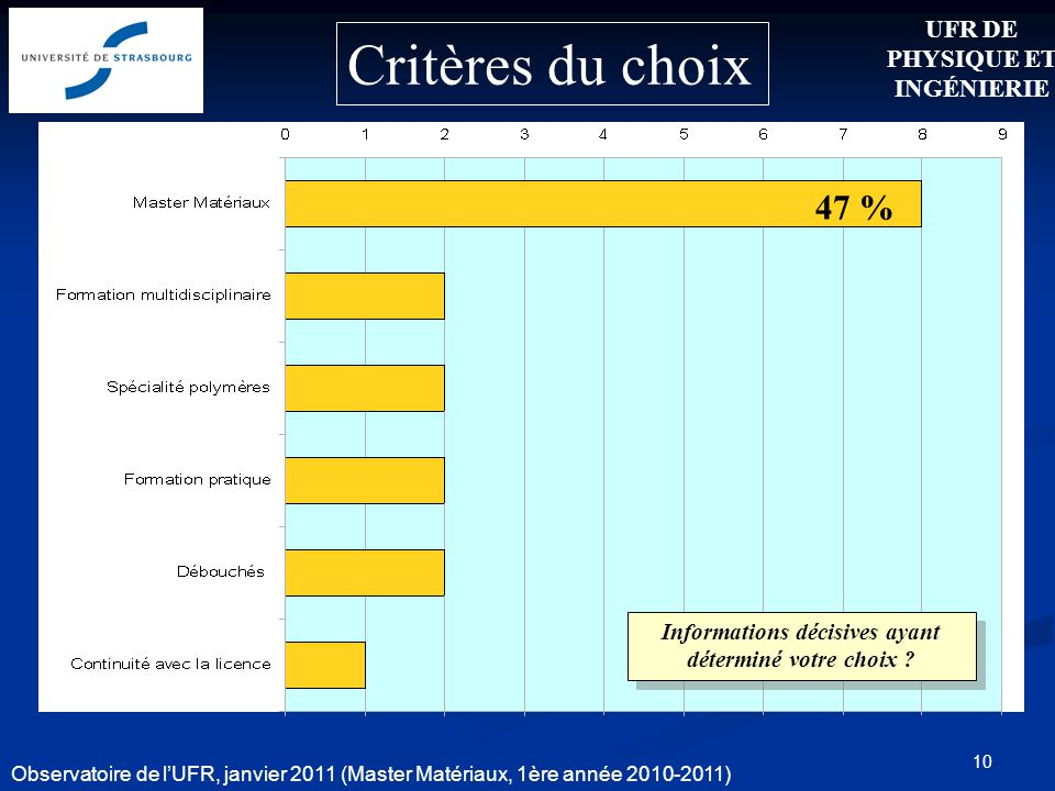 10 Critères du choix 47 % UFR DE PHYSIQUE ET INGÉNIERIE Observatoire de lUFR, janvier 2011 (Master Matériaux, 1ère année 2010-2011) Informations décis