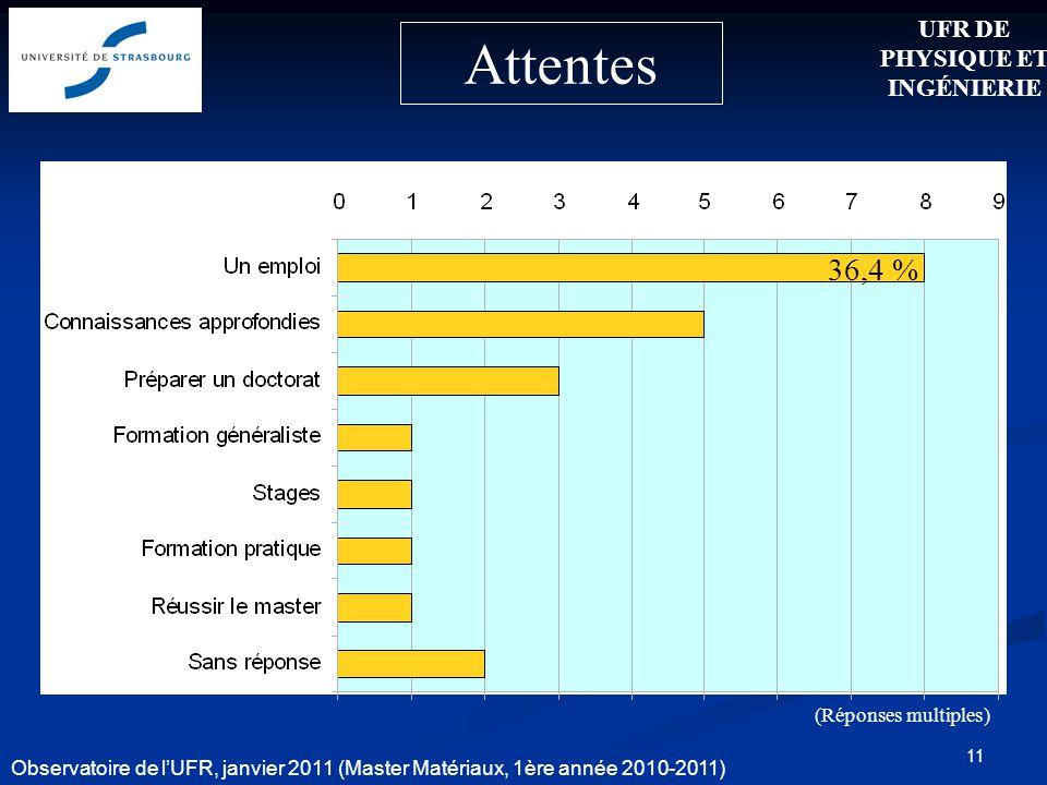 11 Attentes 36,4 % UFR DE PHYSIQUE ET INGÉNIERIE Observatoire de lUFR, janvier 2011 (Master Matériaux, 1ère année 2010-2011) (Réponses multiples)